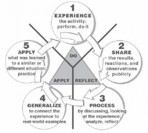 EXPERIENTIAL LEARNING MODEL AND THE 5E LEARNING CYCLE