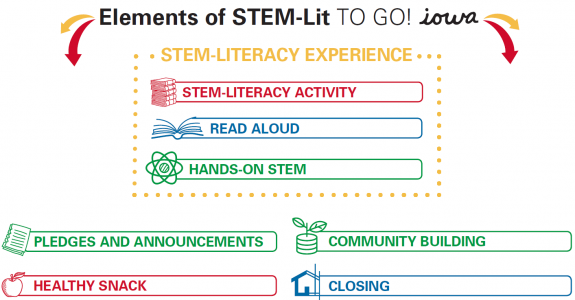 Elements of stem lit to go