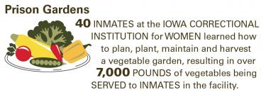 prison gardens.