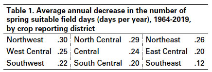 The Number Of Days Suitable For Fieldwork In Iowa Is Shrinking Ag Decision Maker Days from today calculator finds what date is after a number of days from today. days suitable for fieldwork in iowa
