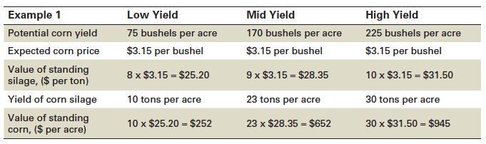 Pricing Forage In The Field