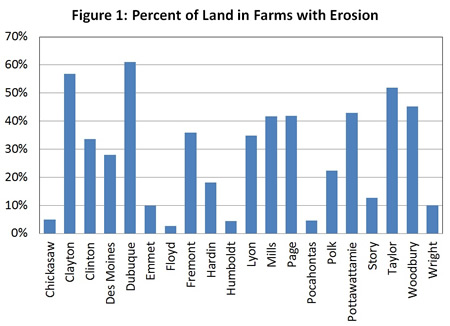 Value Of Soil Erosion To The Land Owner