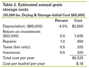 Computing a Grain Storage Rental Rate | Ag Decision Maker