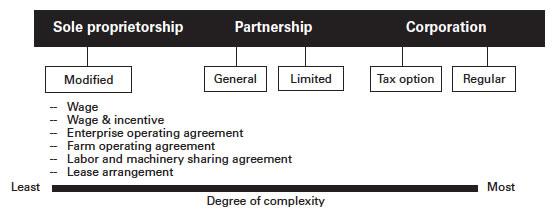 how to change sole proprietorship to corporation