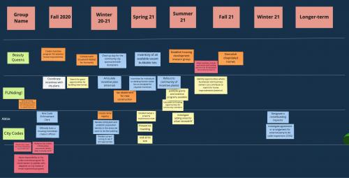 Time line for projects developed by Ida Grove Rural Housing Readiness Assessment Participants