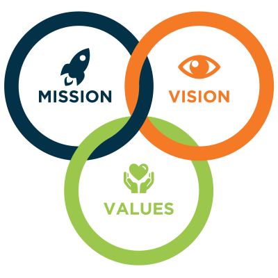 Ven diagram showing mission, vision, and values