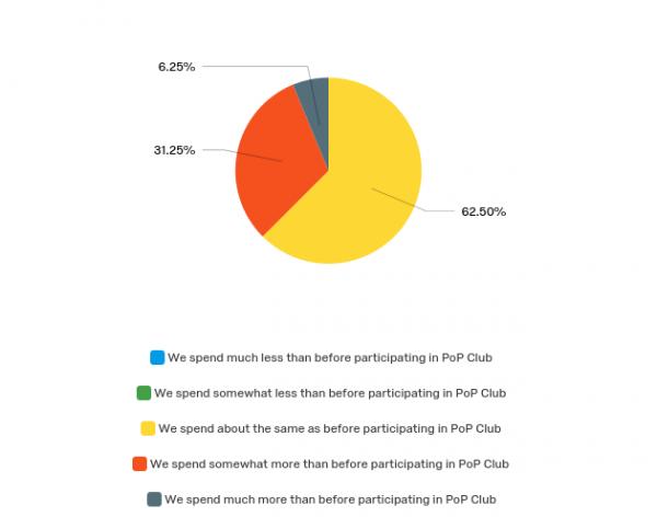 percentage change of money spent at PoP