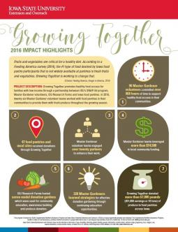 Growing Together 2016 Impact Highlights