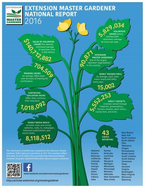 Extension Master Gardener National Report 2016