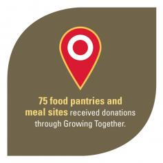75 food pantries and meal sites received donations through Growing Together