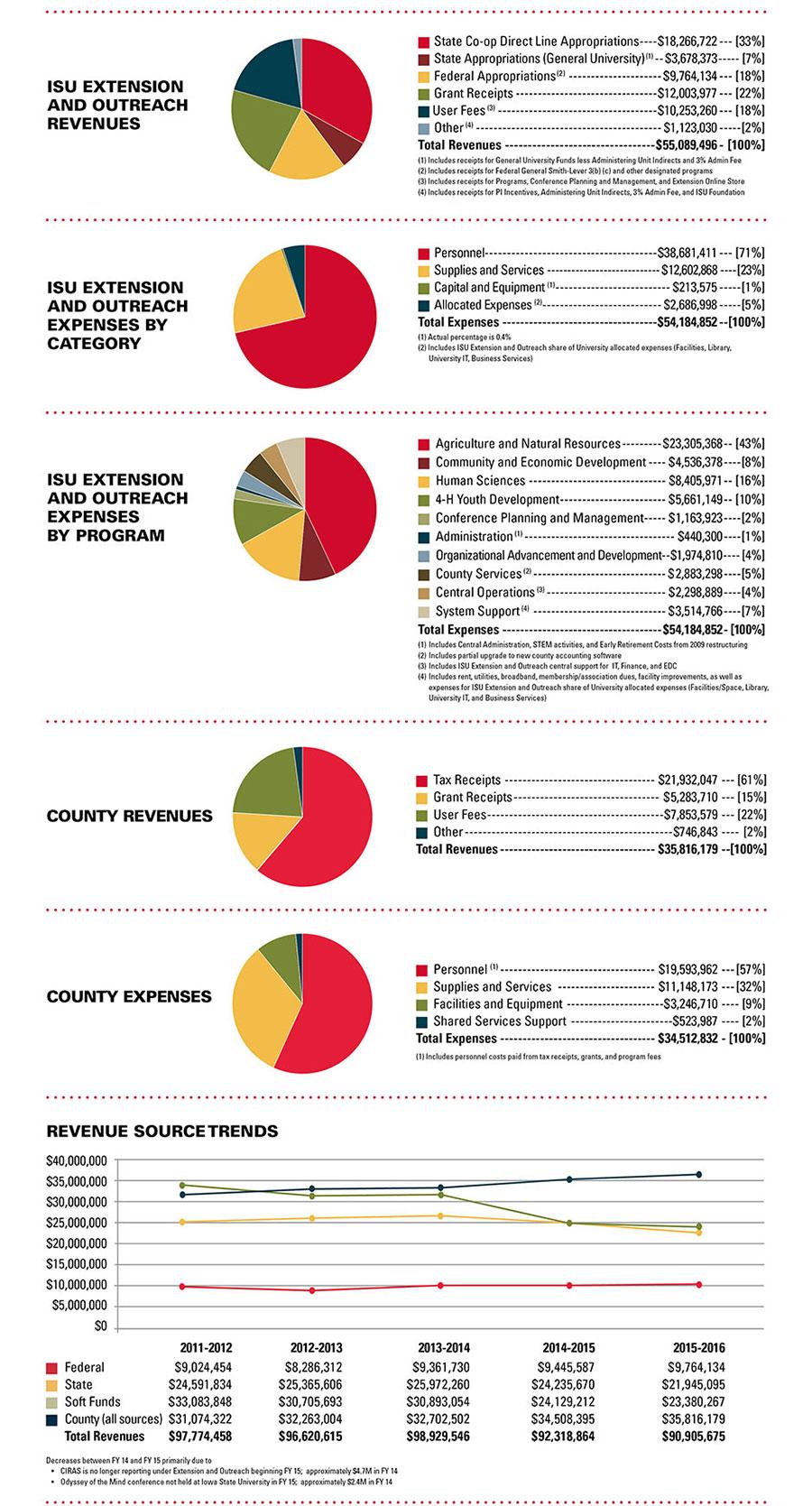 2016 financials