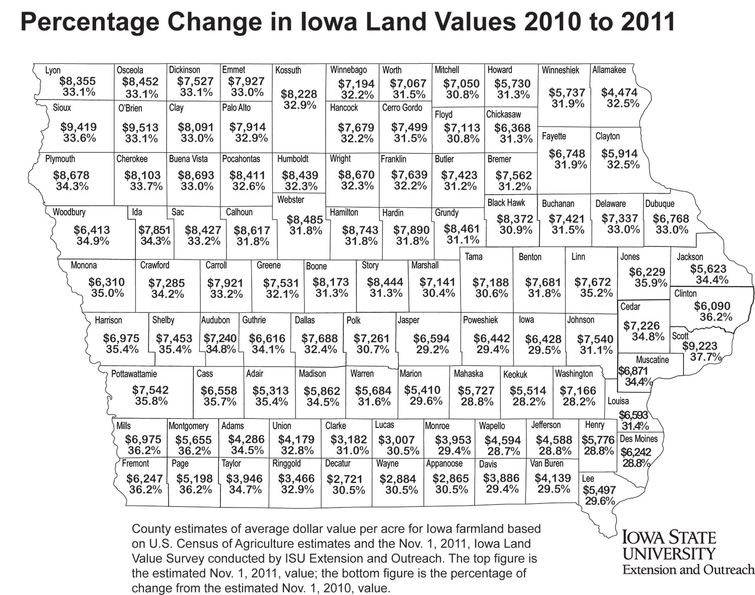 Farmland Value Reaches Historic 6708 Statewide Average
