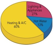 conventional heating and cooling graphic