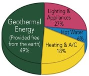 heat and cooling piechart link