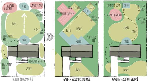 Spatial design in landscaping plans small farm for Form garden architecture