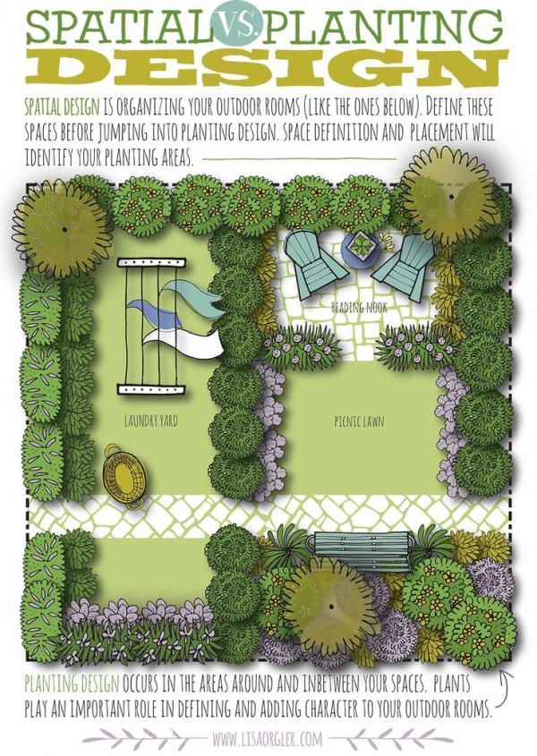 Most Of Us Want To Jump In And Start Planning The Planting Beds, But Always  Start With The Spatial Design Of Your Property. Creating Bubble Diagrams Is  The ...