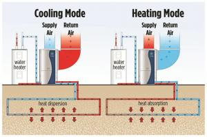 graphic of using the earth for heating and cooling