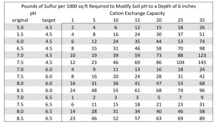 Managing Soil pH in Horticultural Crops | Small Farm