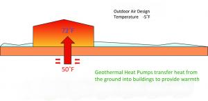 graphic of heating methods