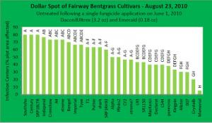 Dollar Spot of Fairway Bentgrass Cultivars