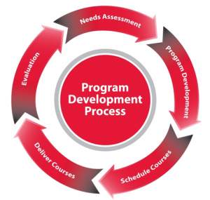 ISU Extension and Outreach Program Development Process